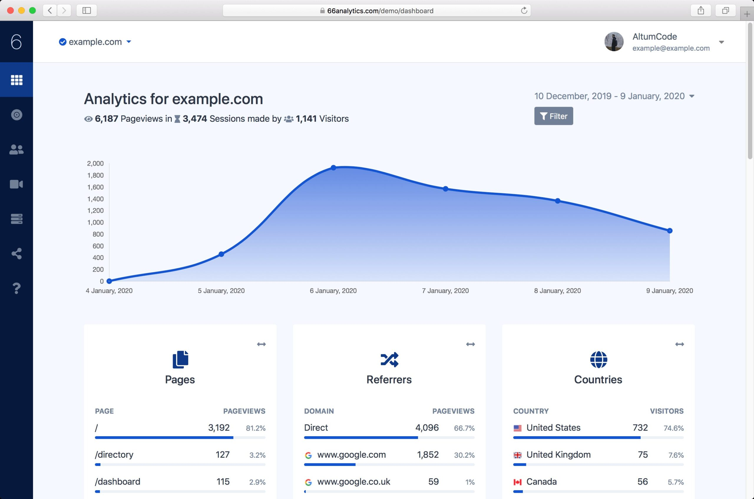 66Analytics-Analytics-Session-Tracking-Nulled-Download